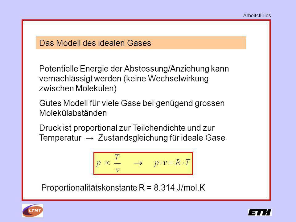 Das Modell des idealen Gases