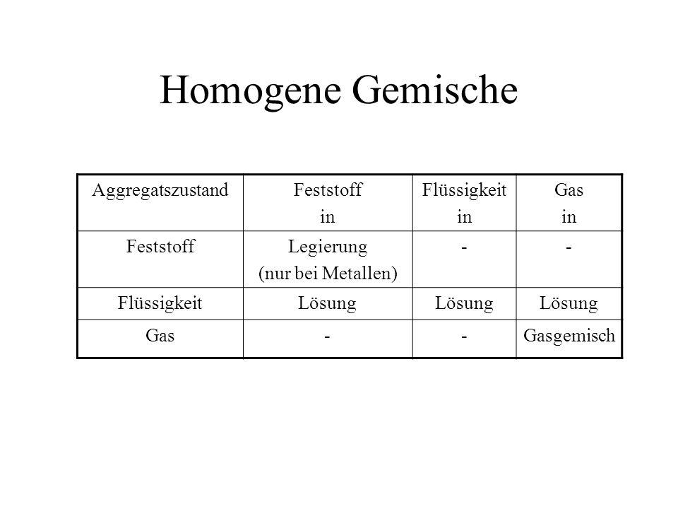 Homogene Gemische Aggregatszustand Feststoff in Flüssigkeit Gas
