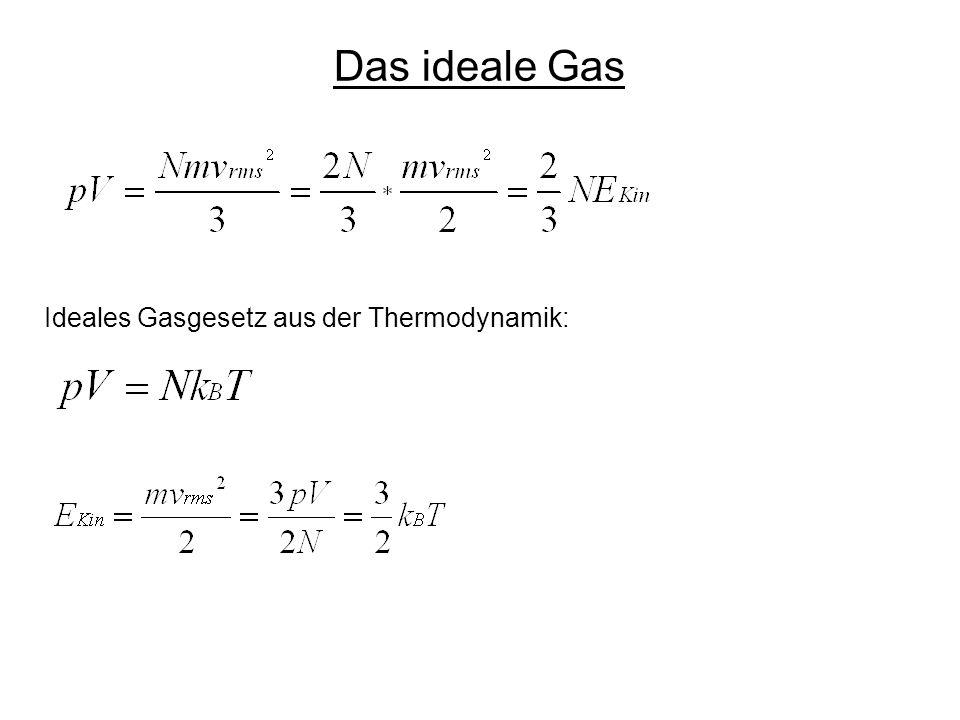 Ideales Gasgesetz aus der Thermodynamik: