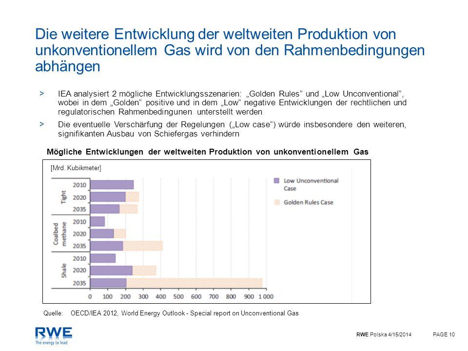 Die weitere Entwicklung der weltweiten Produktion von unkonventionellem Gas wird von den Rahmenbedingungen abhängen
