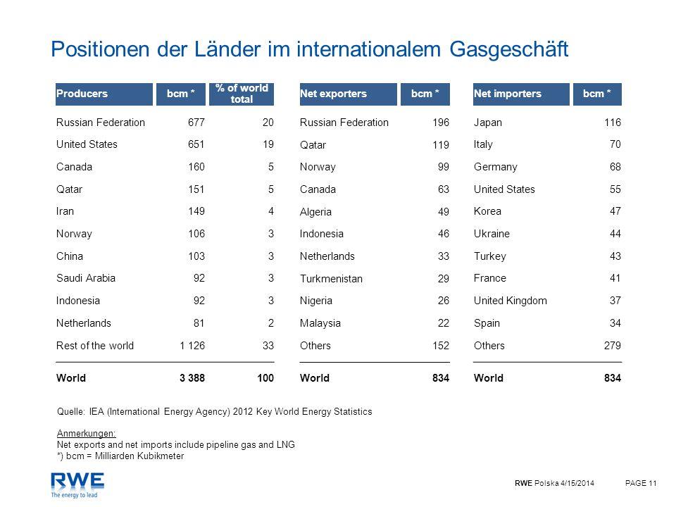 Positionen der Länder im internationalem Gasgeschäft