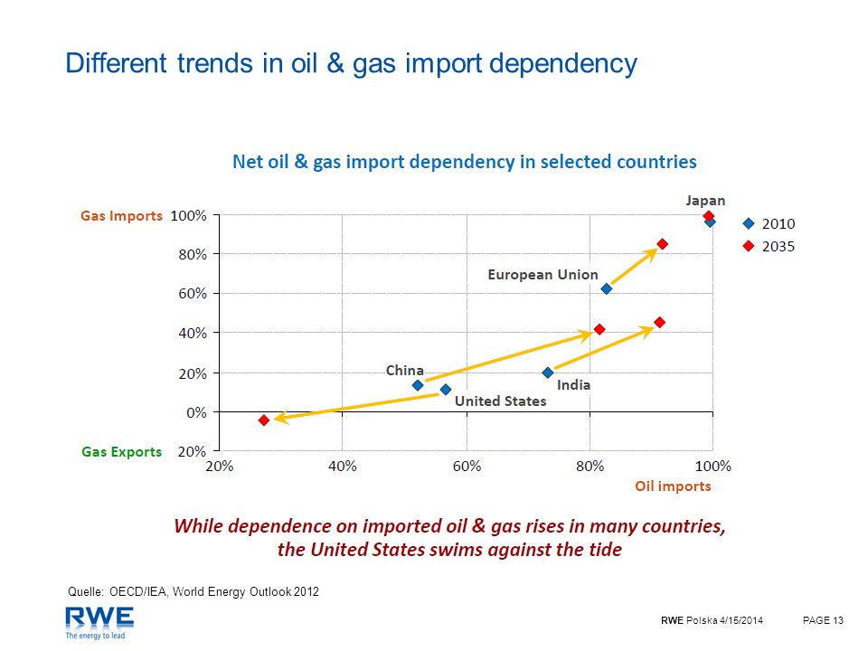 Different trends in oil & gas import dependency