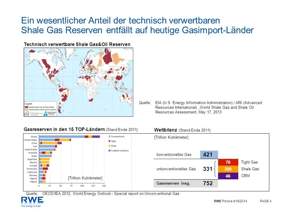 Ein wesentlicher Anteil der technisch verwertbaren Shale Gas Reserven entfällt auf heutige Gasimport-Länder