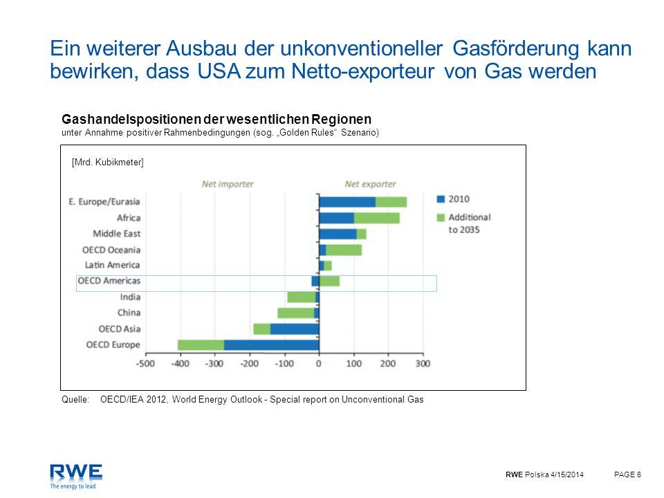 Ein weiterer Ausbau der unkonventioneller Gasförderung kann bewirken, dass USA zum Netto-exporteur von Gas werden