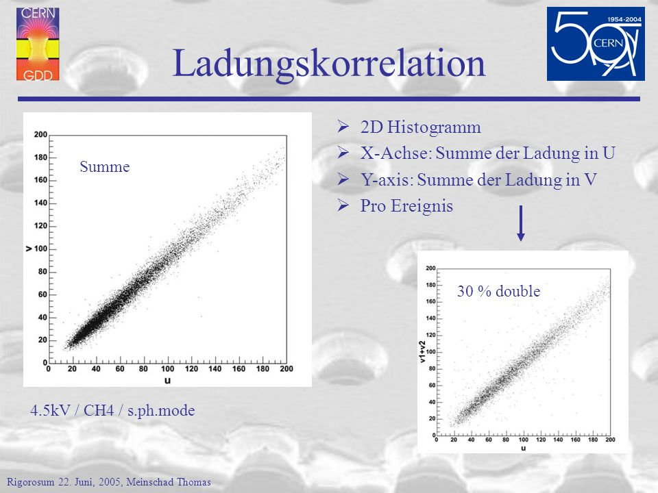 Ladungskorrelation 2D Histogramm X-Achse: Summe der Ladung in U