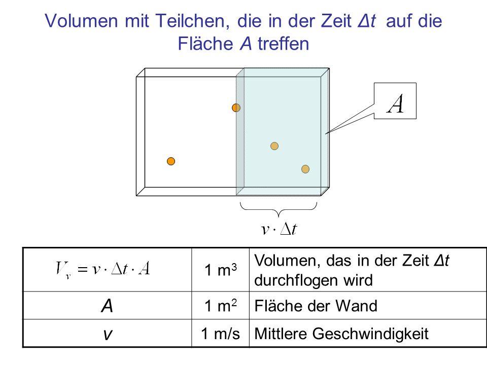 Volumen mit Teilchen, die in der Zeit Δt auf die Fläche A treffen