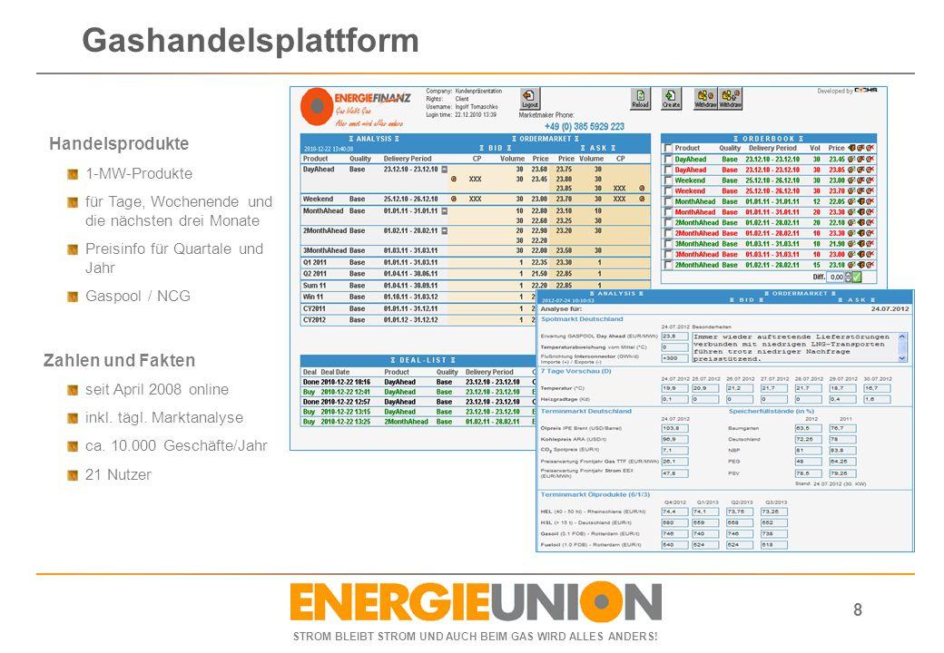 Gashandelsplattform Handelsprodukte 1-MW-Produkte
