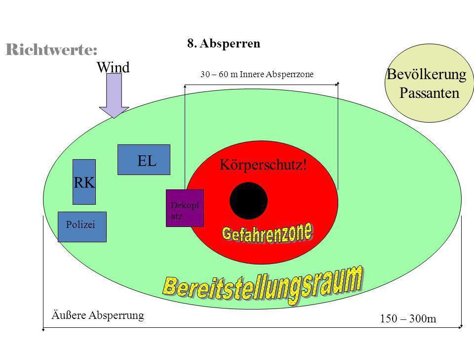 Bereitstellungsraum Richtwerte: Bevölkerung Wind Passanten EL