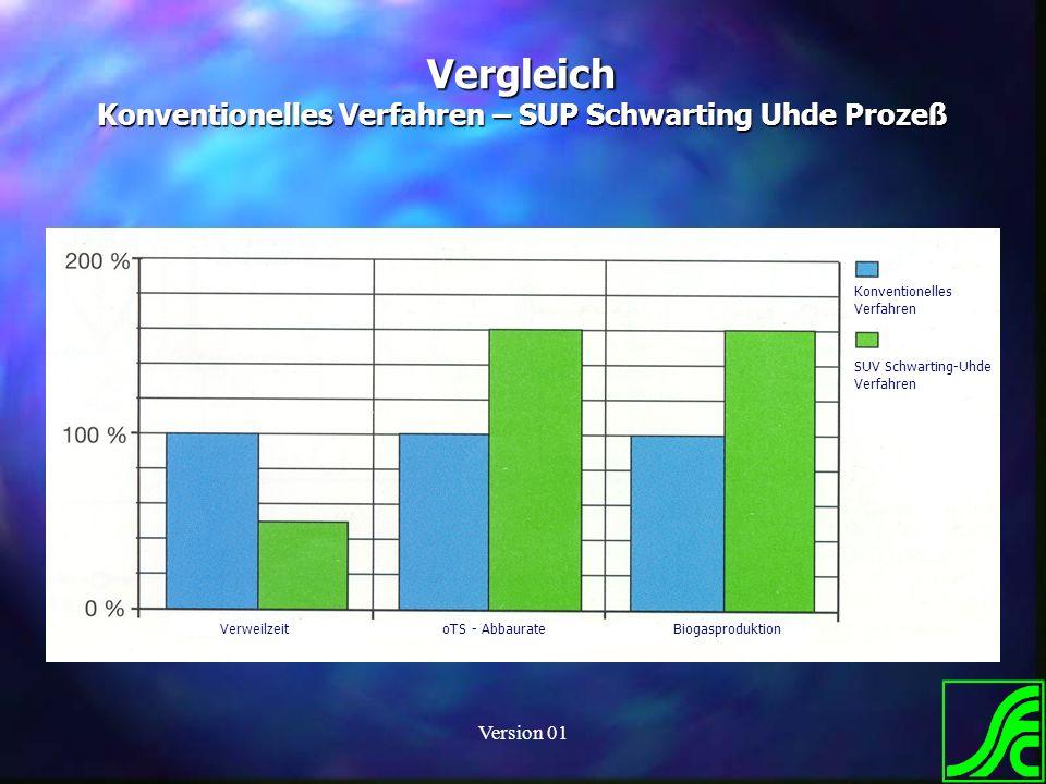 Vergleich Konventionelles Verfahren – SUP Schwarting Uhde Prozeß