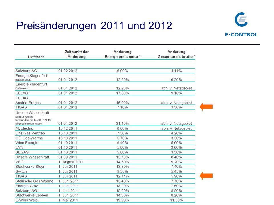 Preisänderungen 2011 und 2012