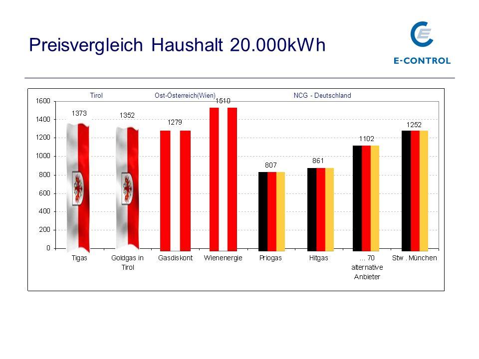 Preisvergleich Haushalt 20.000kWh