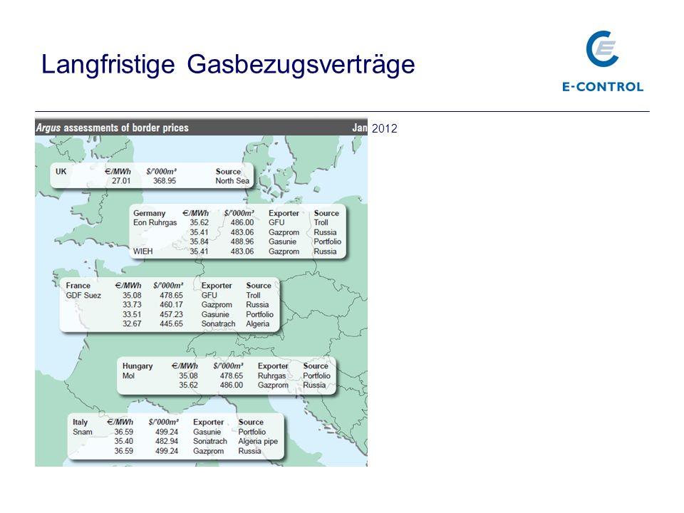 Langfristige Gasbezugsverträge