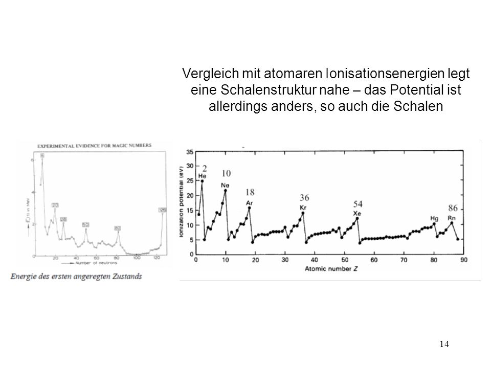 Vergleich mit atomaren Ionisationsenergien legt eine Schalenstruktur nahe – das Potential ist allerdings anders, so auch die Schalen
