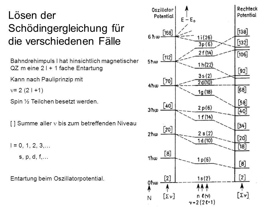 Lösen der Schödingergleichung für die verschiedenen Fälle