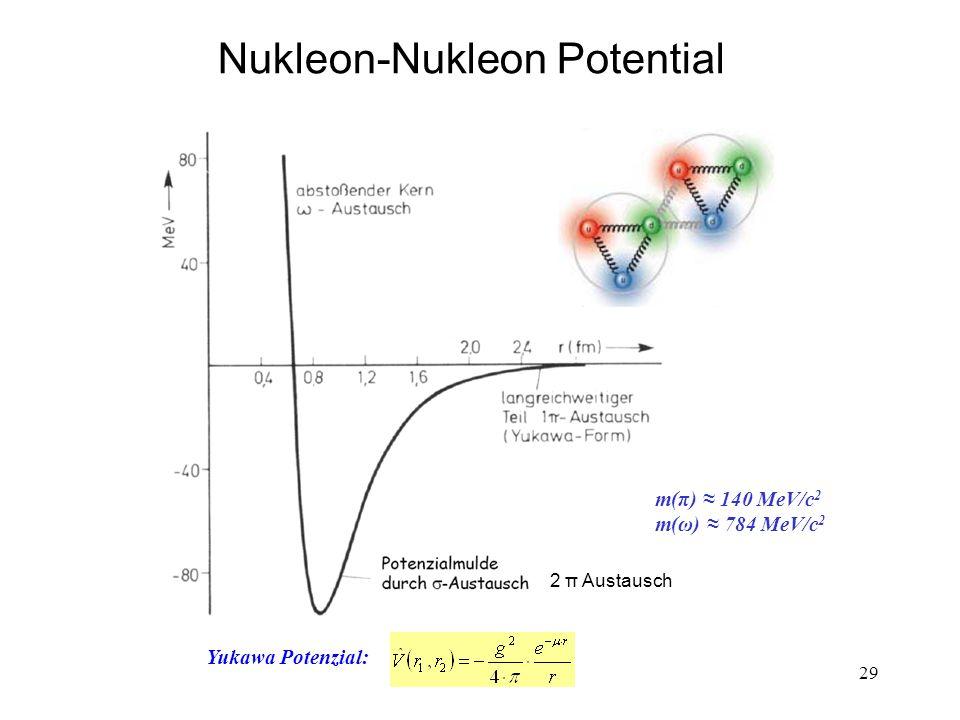 Nukleon-Nukleon Potential