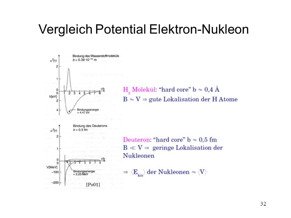 Vergleich Potential Elektron-Nukleon