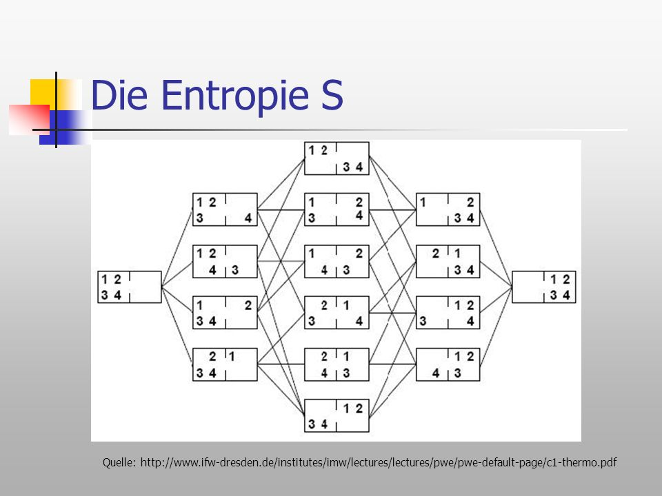 Die Entropie S Quelle: http://www.ifw-dresden.de/institutes/imw/lectures/lectures/pwe/pwe-default-page/c1-thermo.pdf.