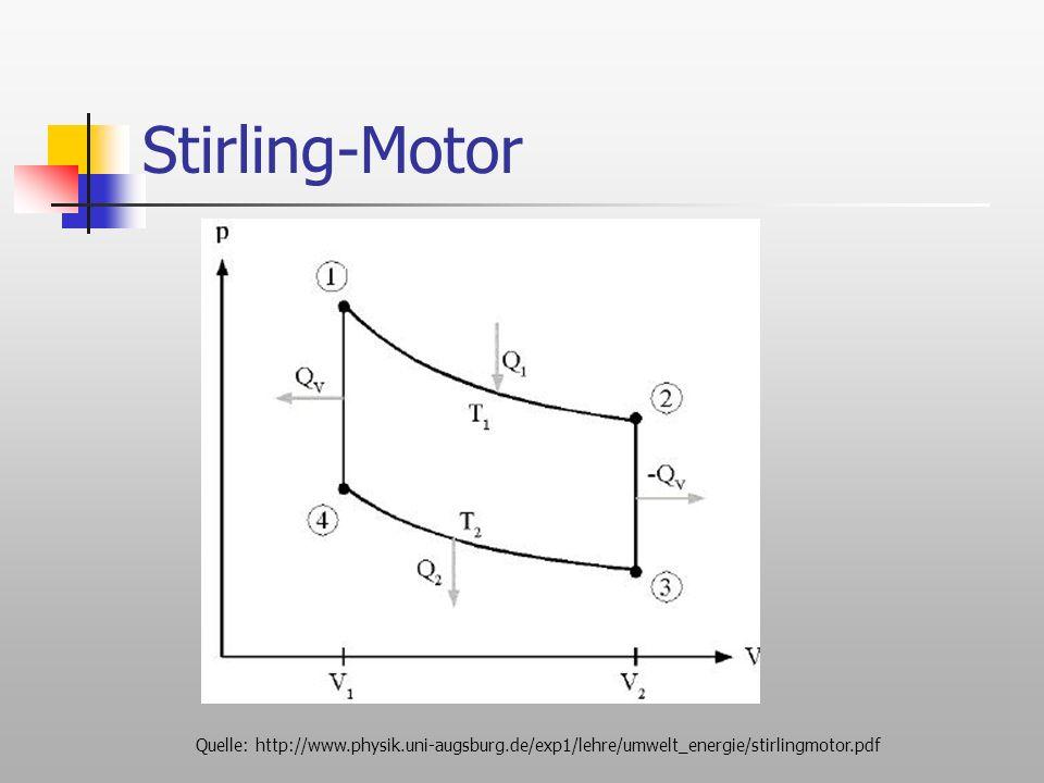 Stirling-Motor pV-Diagramm, oft benutzt in der Thermodynamik, umrahmte Fläche: verrichtete Arbeit.