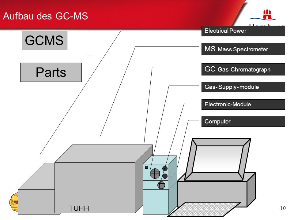 GCMS Parts Aufbau des GC-MS MS Mass Spectrometer GC Gas-Chromatograph