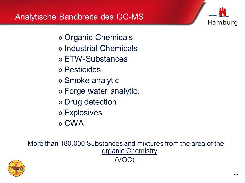 Analytische Bandbreite des GC-MS
