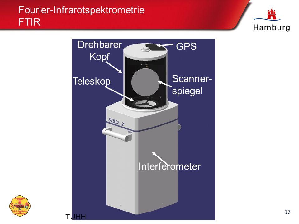 Fourier-Infrarotspektrometrie FTIR