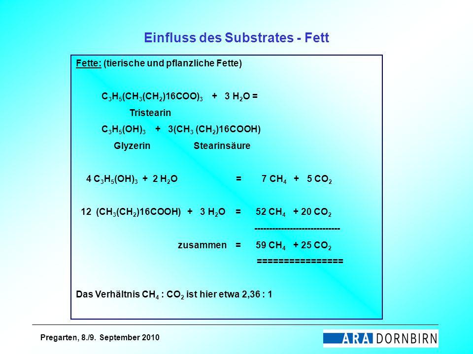Einfluss des Substrates - Fett