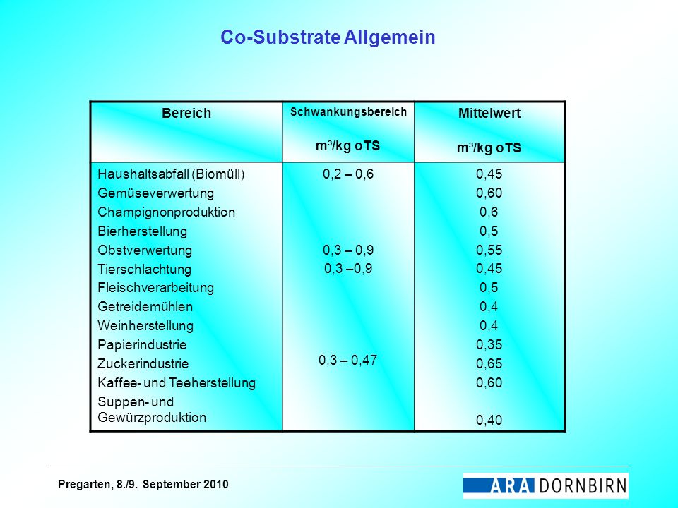 Co-Substrate Allgemein