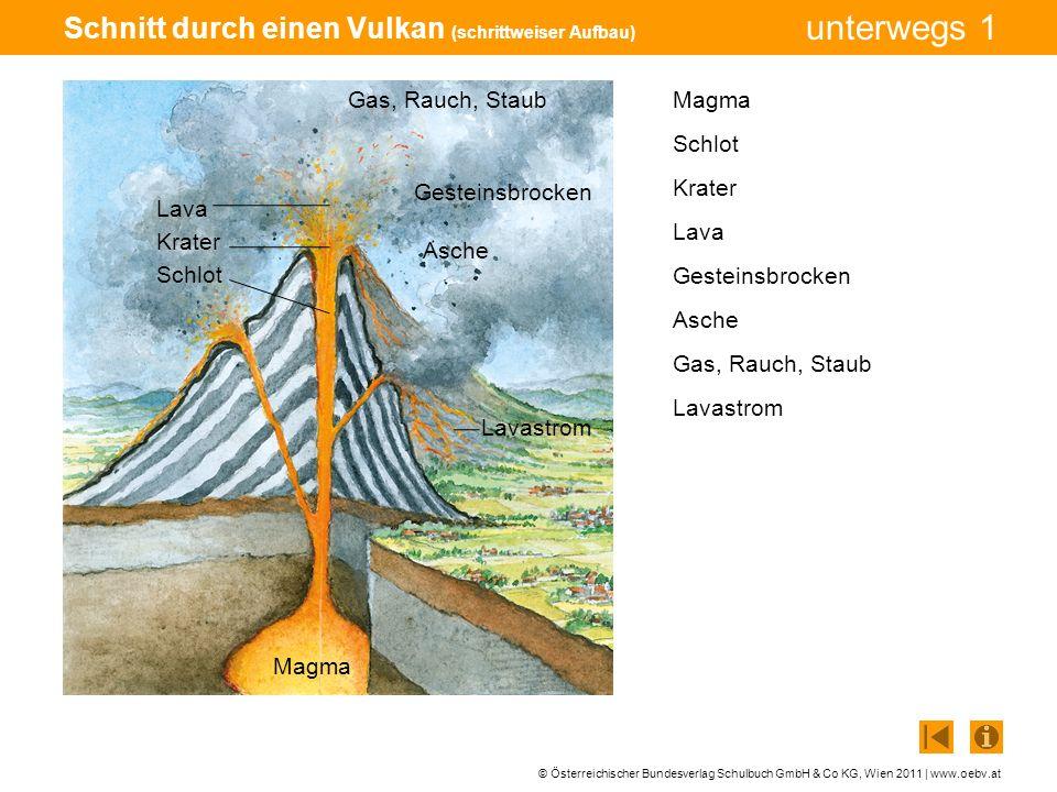 Schnitt durch einen Vulkan (schrittweiser Aufbau)
