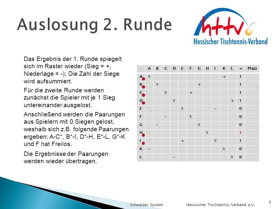 Auslosung 2. Runde Das Ergebnis der 1. Runde spiegelt sich im Raster wieder (Sieg = +, Niederlage = -); Die Zahl der Siege wird aufsummiert.