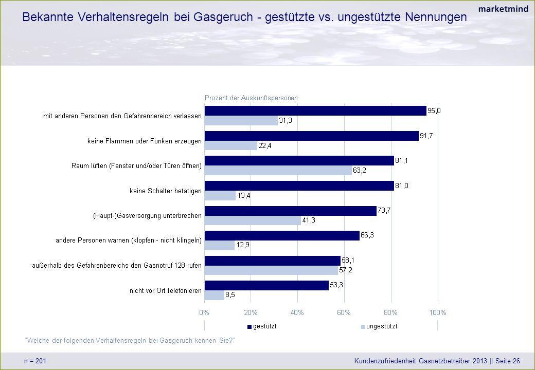 ÖVGW Kundenzufriedenheitsmessungen 2013_Wels_04_iw