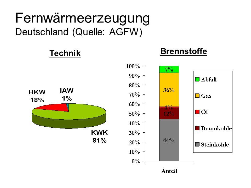 Fernwärmeerzeugung Deutschland (Quelle: AGFW)