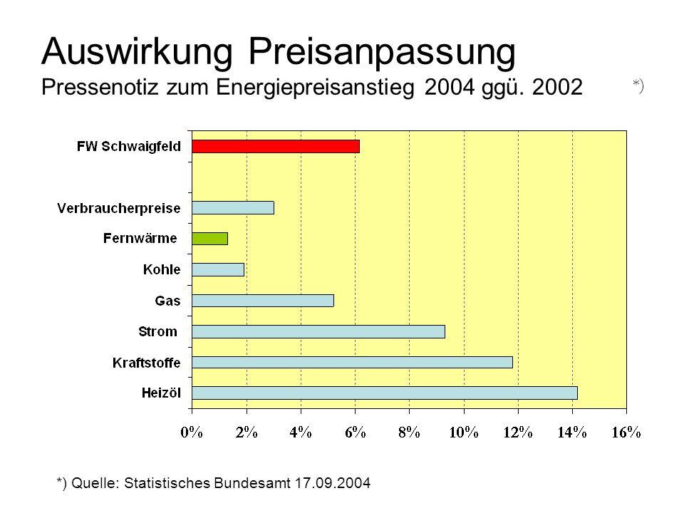 Auswirkung Preisanpassung Pressenotiz zum Energiepreisanstieg 2004 ggü