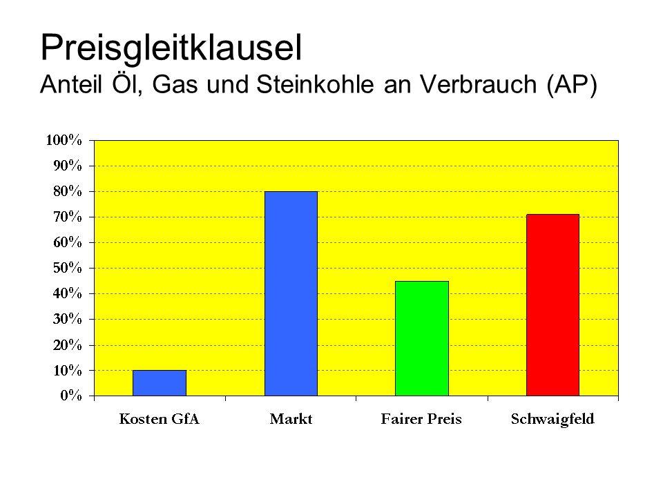 Preisgleitklausel Anteil Öl, Gas und Steinkohle an Verbrauch (AP)