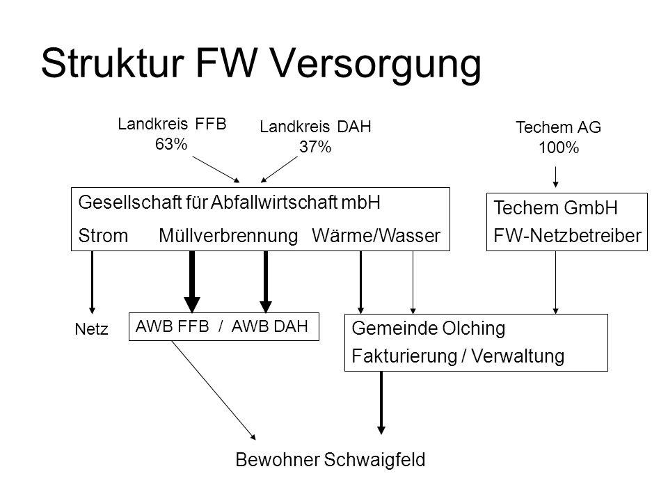Struktur FW Versorgung
