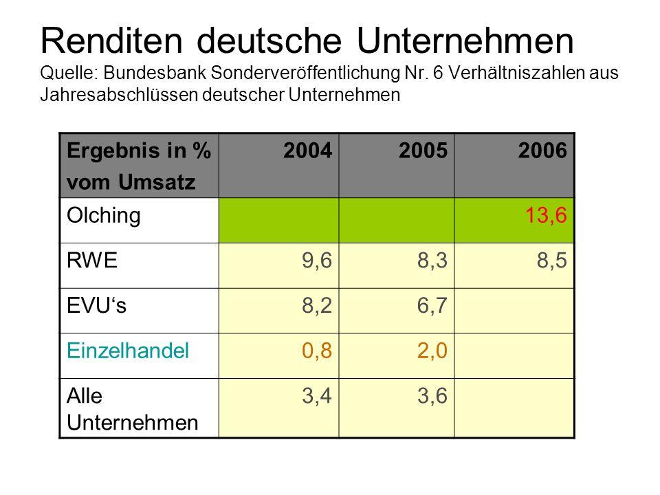 Renditen deutsche Unternehmen Quelle: Bundesbank Sonderveröffentlichung Nr. 6 Verhältniszahlen aus Jahresabschlüssen deutscher Unternehmen