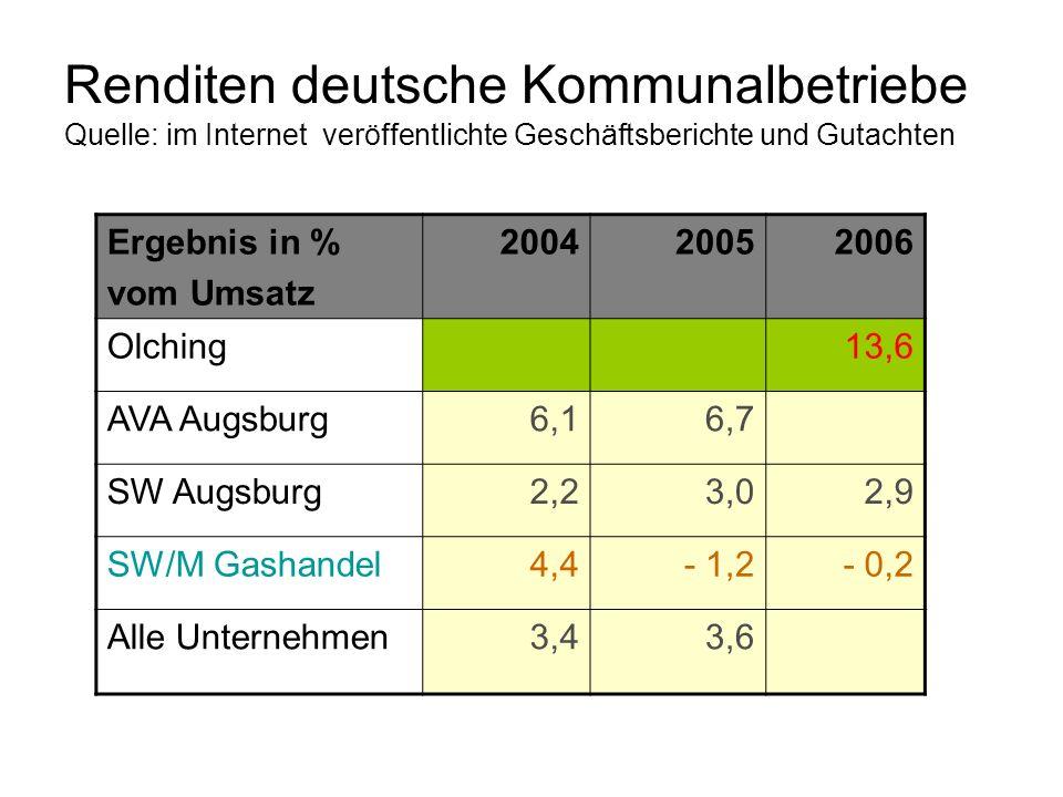 Renditen deutsche Kommunalbetriebe Quelle: im Internet veröffentlichte Geschäftsberichte und Gutachten