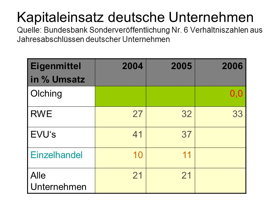 Kapitaleinsatz deutsche Unternehmen Quelle: Bundesbank Sonderveröffentlichung Nr. 6 Verhältniszahlen aus Jahresabschlüssen deutscher Unternehmen