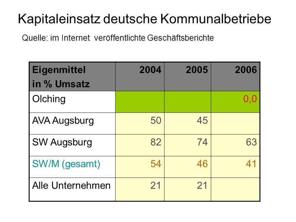 Kapitaleinsatz deutsche Kommunalbetriebe Quelle: im Internet veröffentlichte Geschäftsberichte