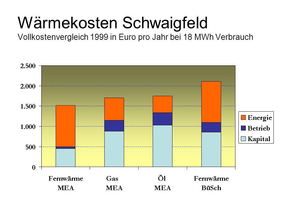Wärmekosten Schwaigfeld Vollkostenvergleich 1999 in Euro pro Jahr bei 18 MWh Verbrauch