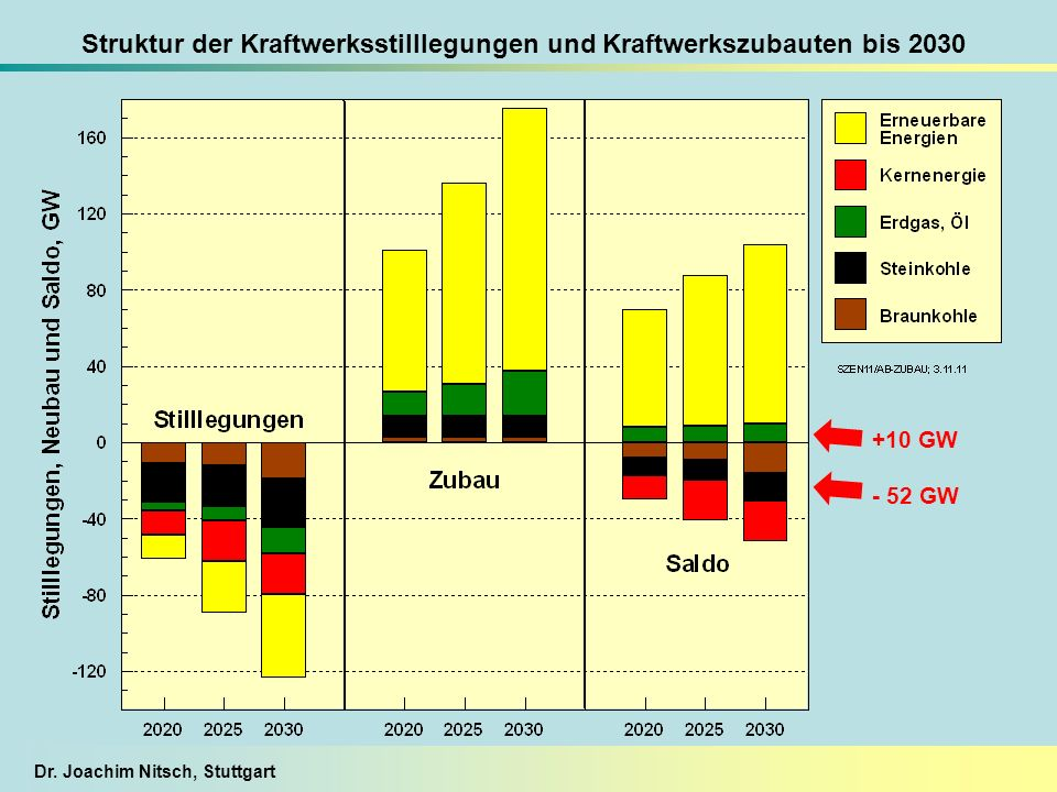 Struktur der Kraftwerksstilllegungen und Kraftwerkszubauten bis 2030