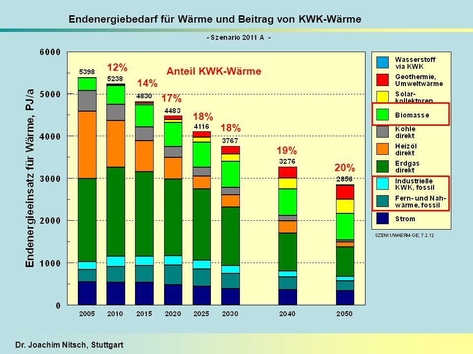 Endenergiebedarf für Wärme und Beitrag von KWK-Wärme