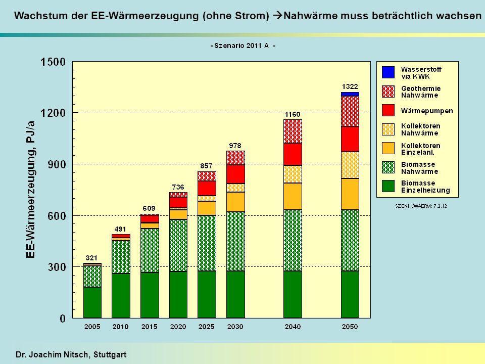 Wachstum der EE-Wärmeerzeugung (ohne Strom) Nahwärme muss beträchtlich wachsen