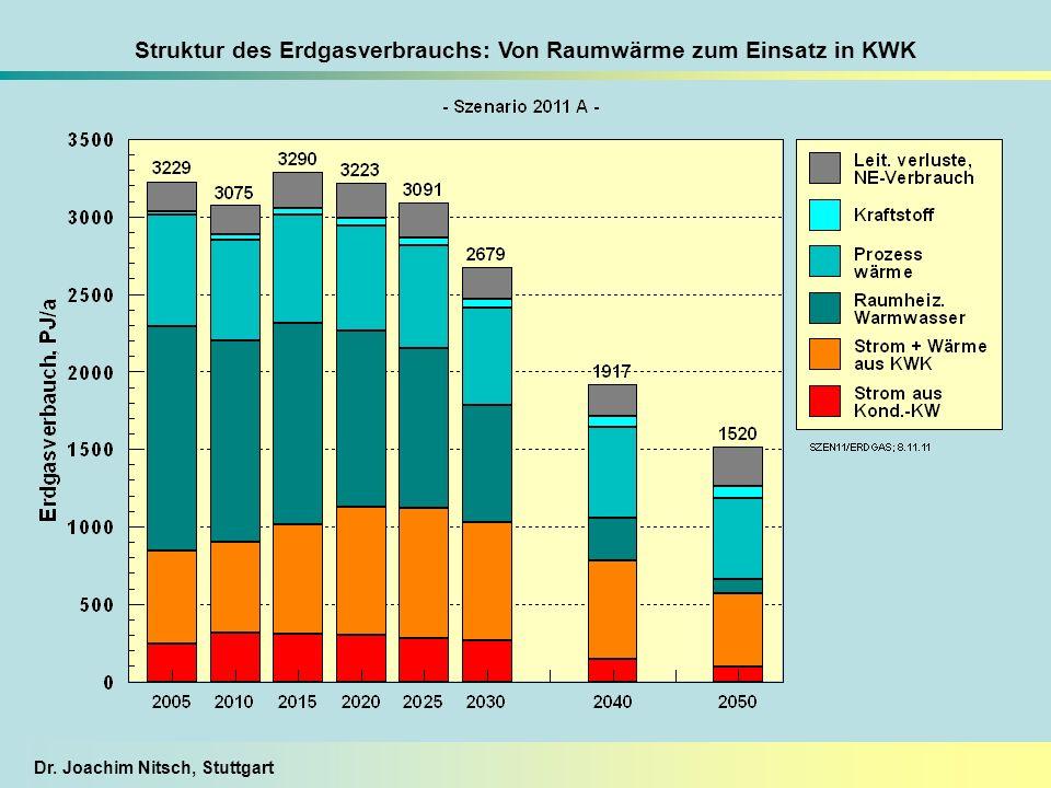Struktur des Erdgasverbrauchs: Von Raumwärme zum Einsatz in KWK