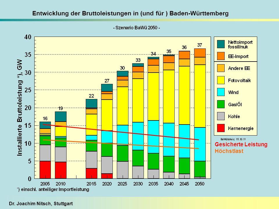 Entwicklung der Bruttoleistungen in (und für ) Baden-Württemberg