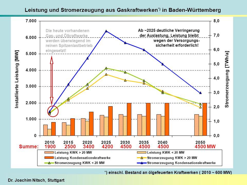 Leistung und Stromerzeugung aus Gaskraftwerken*) in Baden-Württemberg