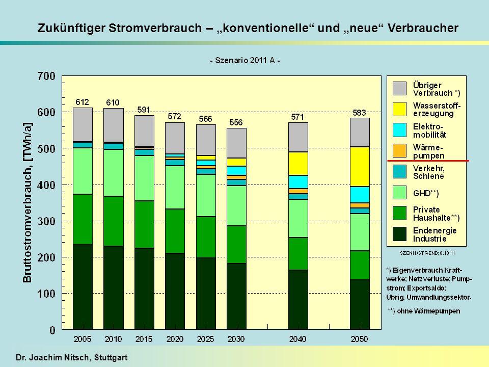 """Zukünftiger Stromverbrauch – """"konventionelle und """"neue Verbraucher"""