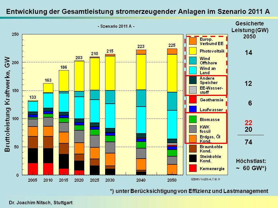 Entwicklung der Gesamtleistung stromerzeugender Anlagen im Szenario 2011 A