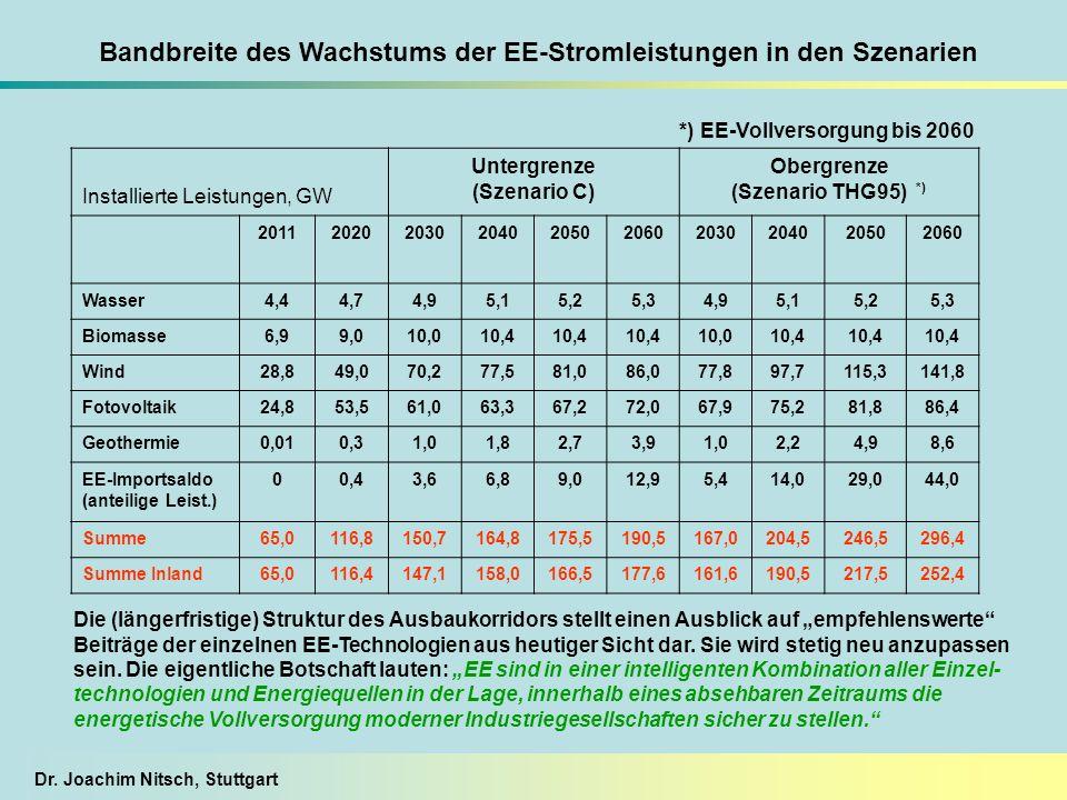 Bandbreite des Wachstums der EE-Stromleistungen in den Szenarien