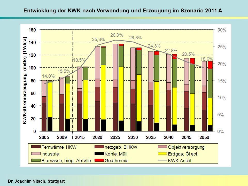 Entwicklung der KWK nach Verwendung und Erzeugung im Szenario 2011 A