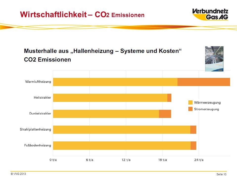 Wirtschaftlichkeit – CO2 Emissionen